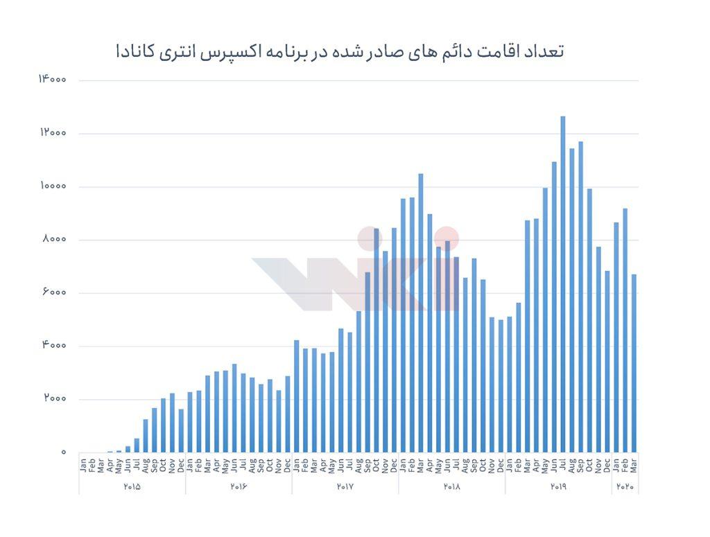 نمودار تعداد اقامت دائم های صادر شده در برنامه اکسپرس انتری کانادا - مهاجرت
